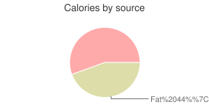 Ground turkey, raw, calories by source